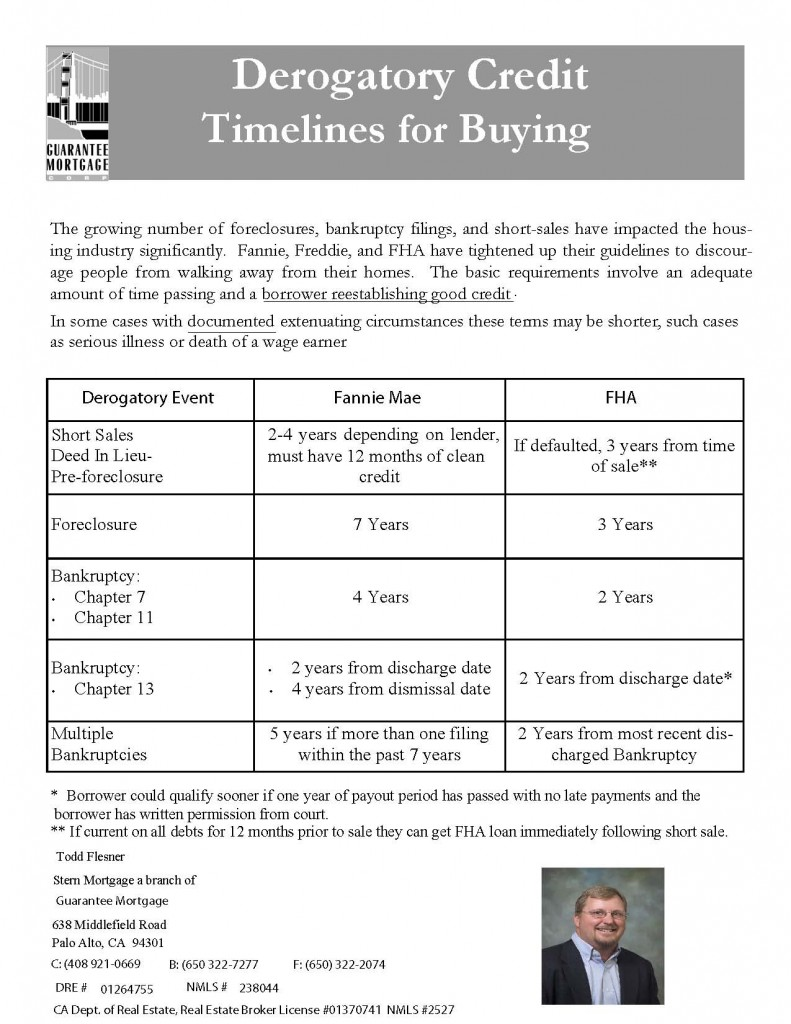 Timeline for financing after short sale of foreclosure